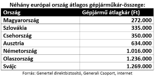 néhány európai ország átlagos kárkifizetési összege